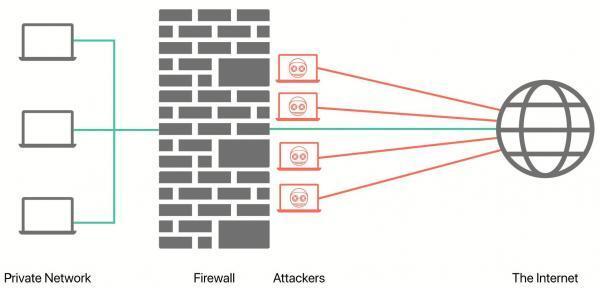 Next Gen Cloud Firewall